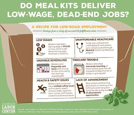 Popular meal-kit companies may be creating low-wage, dead-end jobs, study finds