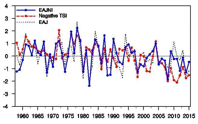 Positive feedback between East Asian mid-latitude circulation and land surface temperature