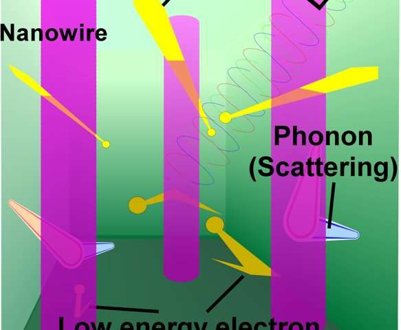 Powered by windows: enhanced power factor in transparent thermoelectric nanowire materials