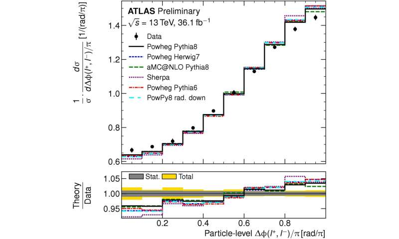 Precision leads to puzzles: Top quarks spin together more than they should, according to new ATLAS result