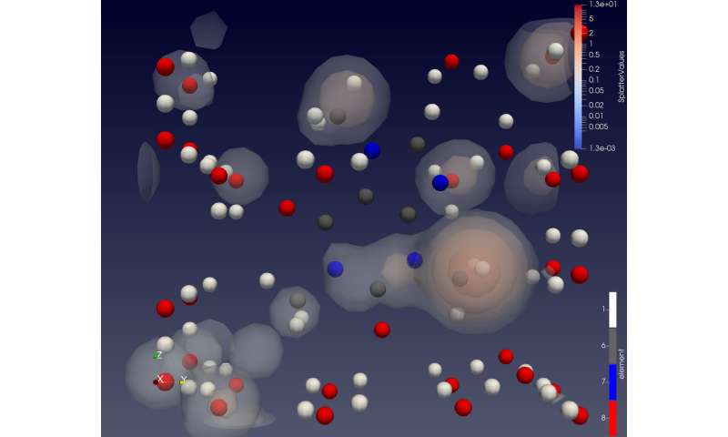 Predicting chemical processes to help agribusinesses, cosmetic, fuel and food industries
