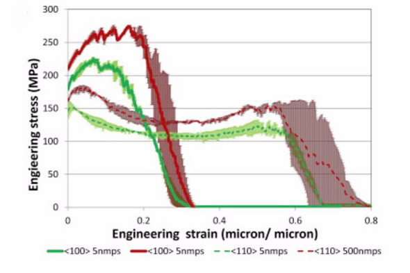 Properties of polycrystalline materials can be derived from microscopic single crystal samples