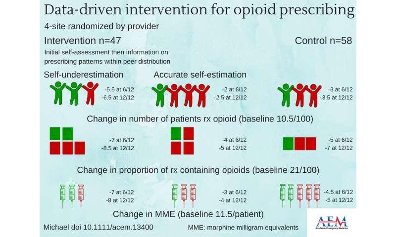 Providing clinicians feedback on their Opioid prescribing data alters future prescribing
