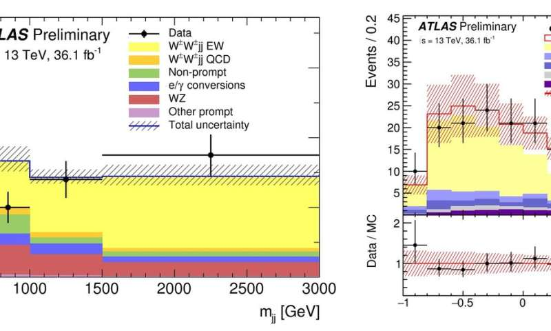 "Quarks observed to interact via minuscule ""weak lightsabers"""