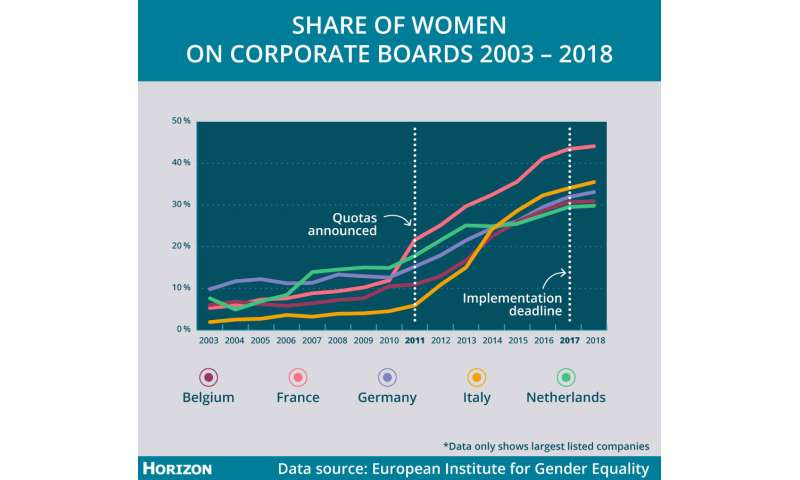 Quotas get more women on boards and stir change from within
