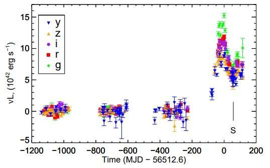 "**Rapid ""turn-on"" of a nuclear transient observed by astronomers"