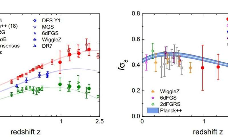 Redshift space distortions measured by quasars in scientific first