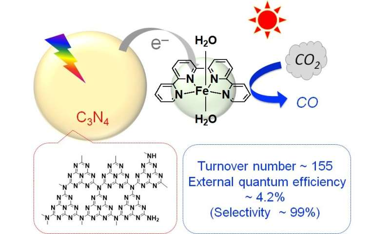 Reducing CO2 with common elements and sunlight