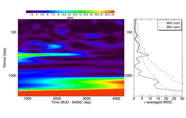 Rhythmic oscillations detected in the blazar Markarian 501
