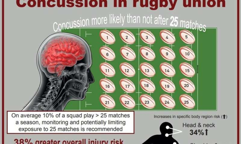 Rugby players more likely than not to sustain a concussion after 25 matches in a season