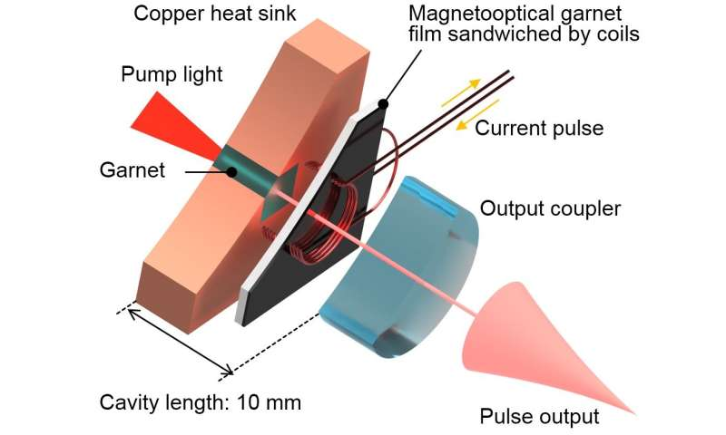 Scientists achieve high power with new smaller laser