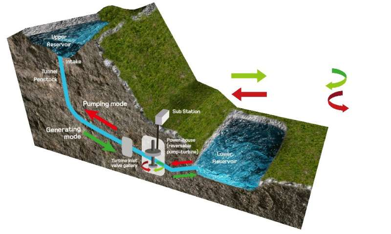 Scottish company proposes hydro storage facility near Loch Ness