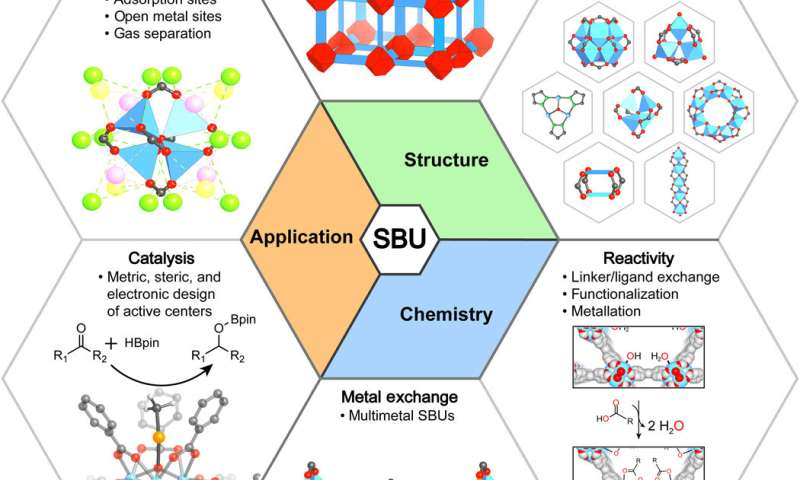 **Secondary building units (SBUs) - the turning point in the development of metal-organic frameworks (MOFs)