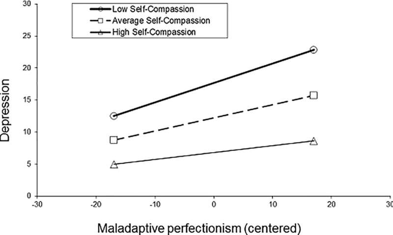 Self-compassion may protect people from the harmful effects of perfectionism