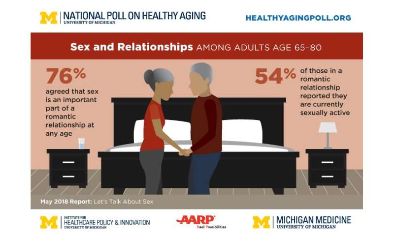 Sex after 65: Poll finds links to health, gender differences, lack of communication