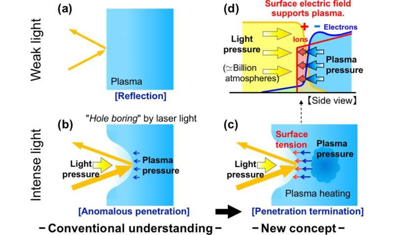 Shedding high-power laser light on the plasma density limit