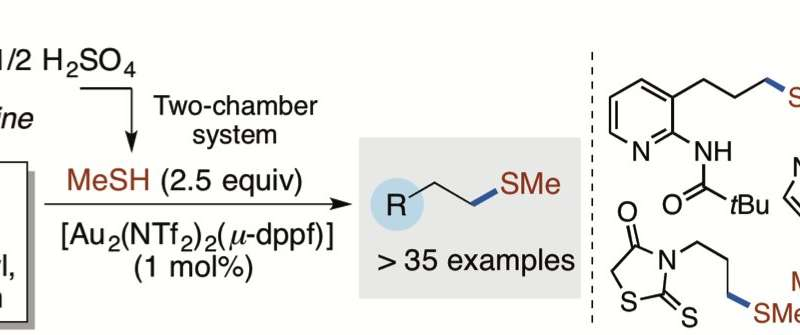 Simpler and safer method for handling a useful but foul-smelling gas in chemical synthesis