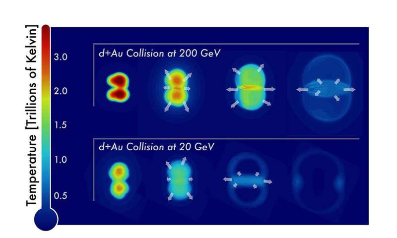 Small, short-lived drops of early universe matter