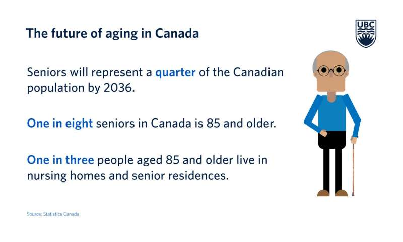 Some seniors entering long-term care homes too soon, says expert
