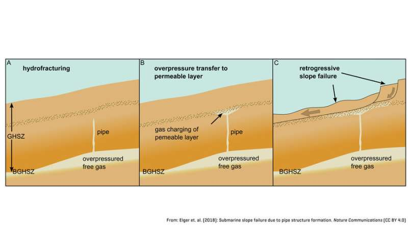 ** Stable gas hydrates can trigger landslides