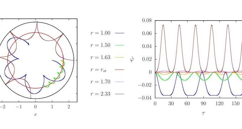 static orbits