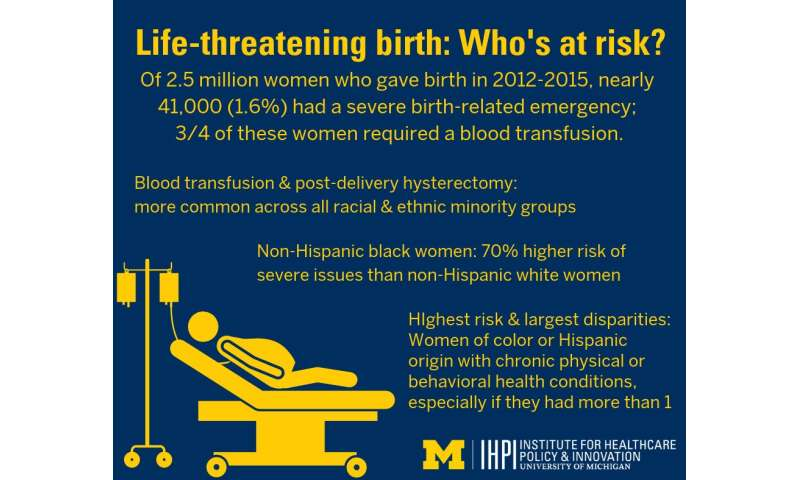 Study of nearly 41,000 women who almost died giving birth shows who's most at risk