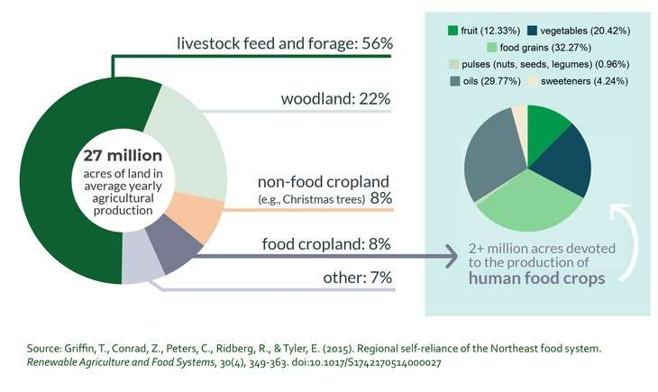 Study of Northeast food system advances understanding of regional potential