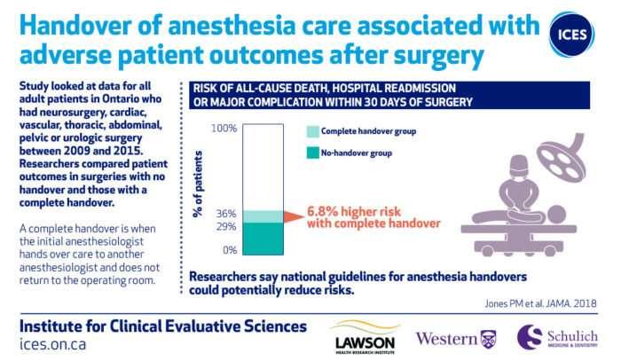 Study spotlights risks in anesthesiologist handoffs