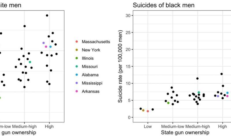 Suicide and homicide rates show large racial disparities across US states