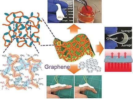 Superflexible aerogels are highly efficient absorbents, thermal insulators, and pressure sensors