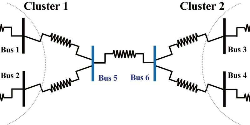 Symmetry is essential for power network synchronization