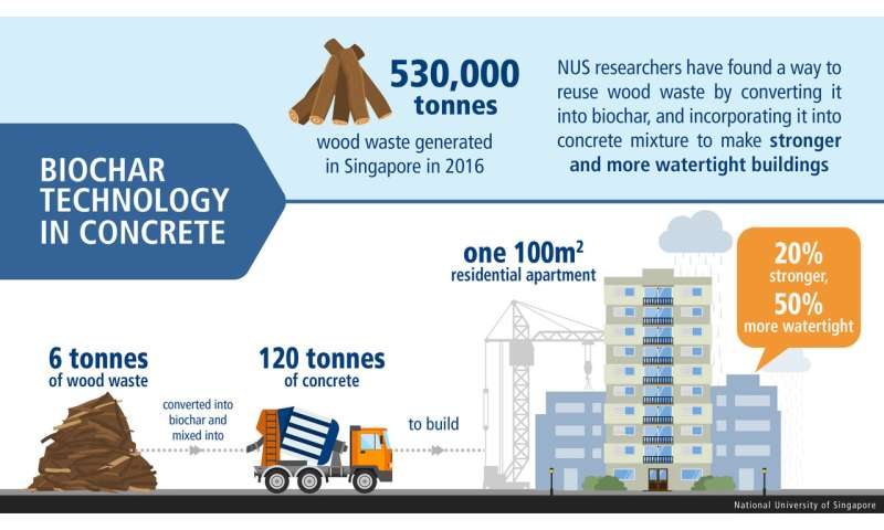 Technique strengthens buildings using wood waste