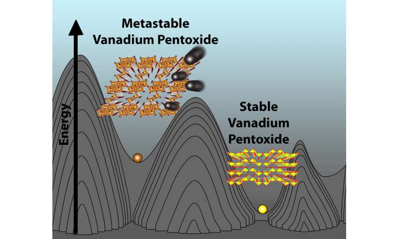 Texas A&M develops new type of powerful battery