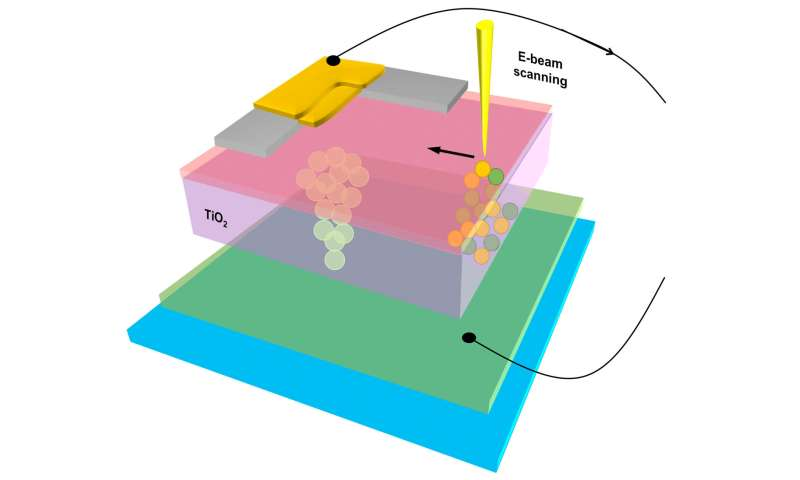 Thanks for the memory: NIST takes a deep look at memristors