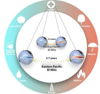 The blueprint for El Niño diversity