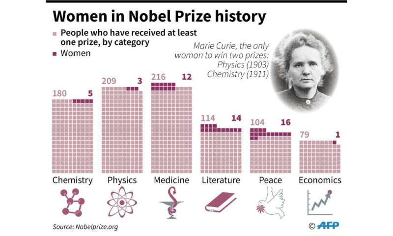 The number of women who have received the Nobel Prize.