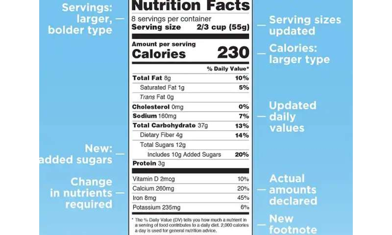 The skinny on new sugar calorie counts