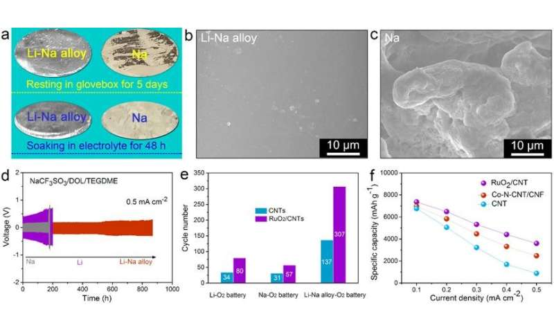 Traditional eutectic alloy brings new hope for high energy density metal-O2 batteries