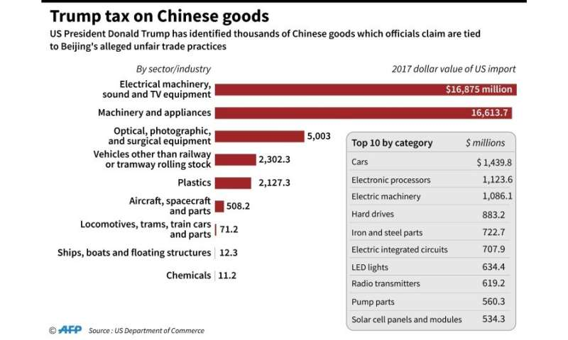 Trump tax on Chinese goods