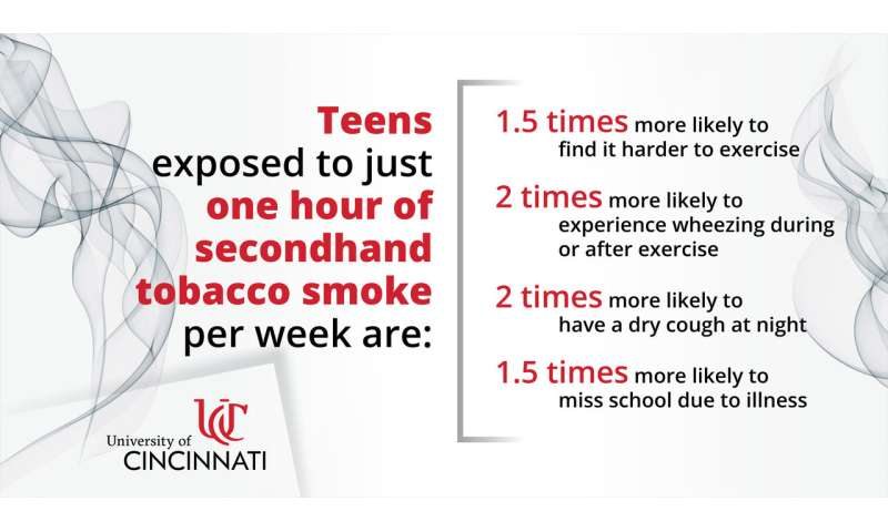 UC study: Exposure to tobacco smoke significantly impacts teen health