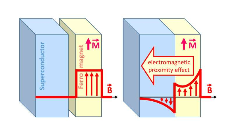 Underlying mechanism discovered for magnetic effect in superconducting spintronics