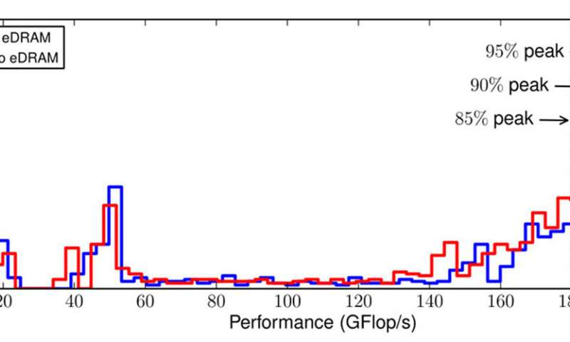Unlocking on-package memory's effects on high-performance computing's scientific kernels