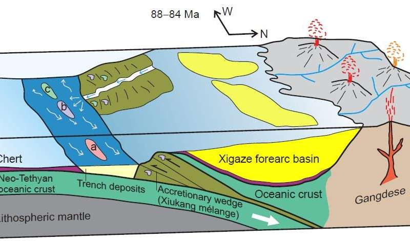 Upper Cretaceous trench deposits of the Neo-Tethyan subduction zone
