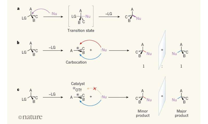 Using an SN1 reaction to make quaternary stereocenters