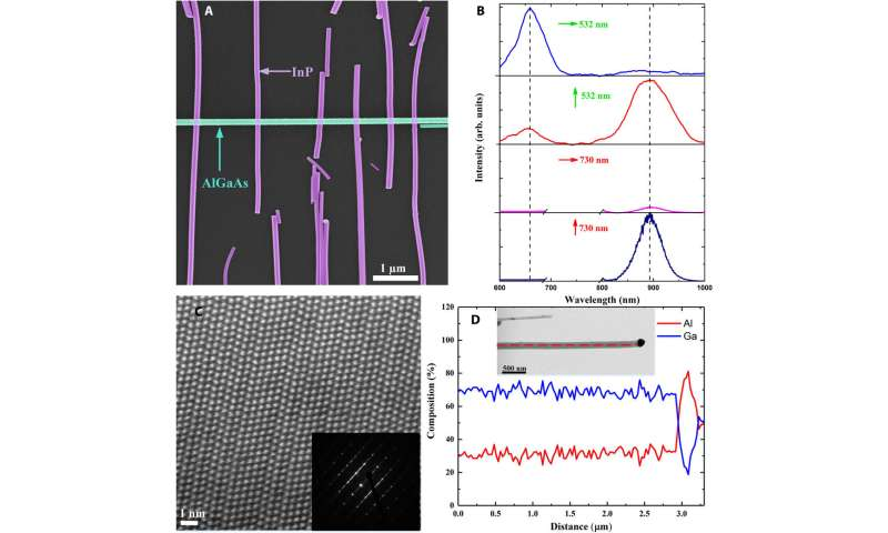 Using nanowires to build all-optical logic gates