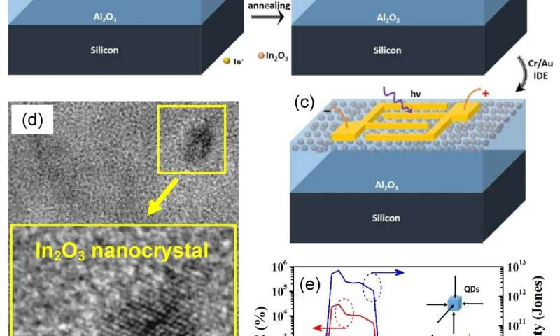 UV narrow-band photodetector based on indium oxide nanocrystals