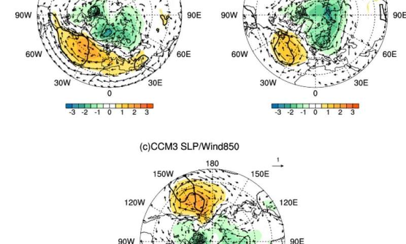 Warmer ocean, warmer winter Eurasian climate