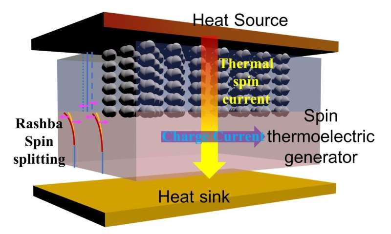 Waste heat can be converted into electricity, research finds