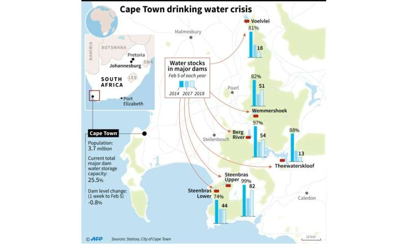 Water storage levels in the major dams supplying Cape Town have dropped to dangerously low levels