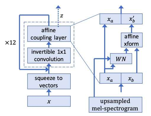 WaveGlow: a flow-based generative network to synthesize speech